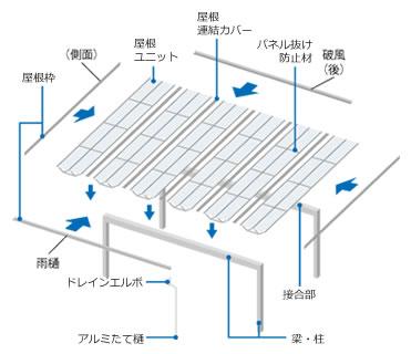 構造体「アルミプレートトラス」を採用。強度とスタイリッシュなデザイン性を兼ね備えたシェードです。